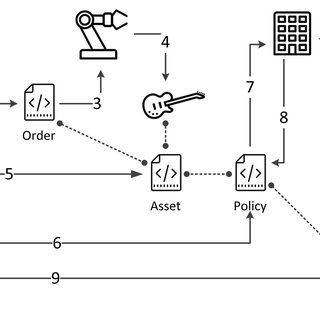 2: BPMN formalization of the E-procurement process