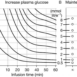 Nomogram showing the relationship between infusion rate