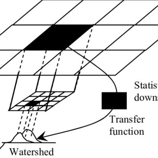 (PDF) Statistical Downscaling of Precipitation from Large