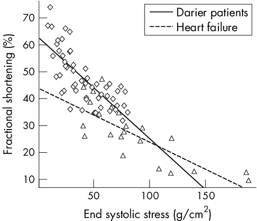 Contractility in patients with Darier's disease and