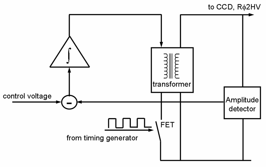 Block diagram of the multiplication clock driver