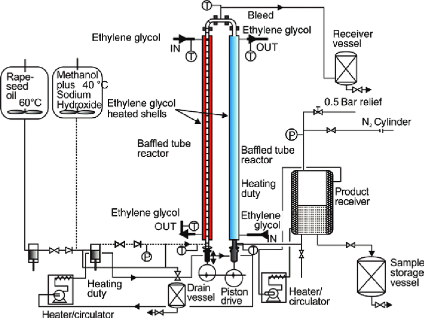 Schematic of oscillatory flow reactor for biodiesel