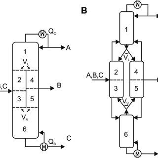 Static mixers: (A) flow division in a helical mixer; (B