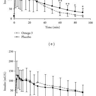 (PDF) High Physiological Omega-3 Fatty Acid