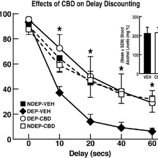 (PDF) Unique treatment potential of cannabidiol for the