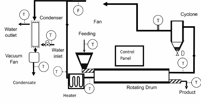 Schematic diagram of for the industrial rotary drum dryer