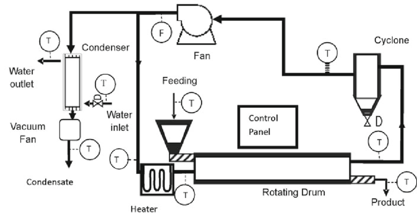 Schematic diagram of the industrial rotary drum dryer used