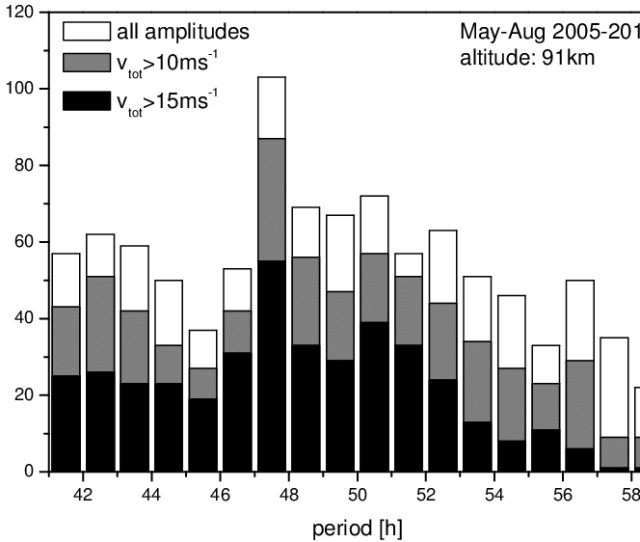 Distribution Of Qtdw Periods In Summer May Aug For The Years 2005