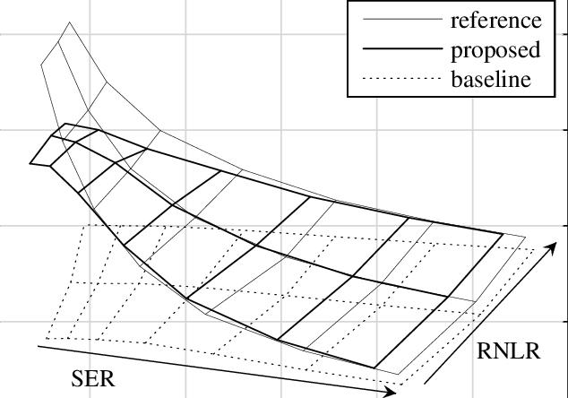 White box evaluation for double talk segment. Each grid
