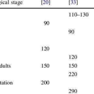 (PDF) Influencing factors on iodine content of cow milk