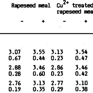 (PDF) Influence of Diets with Rapeseed Meal Containing