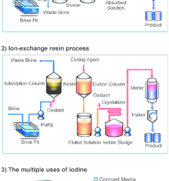two methods for the production of iodine from natural gas brine 1 the blowing [ 665 x 1326 Pixel ]