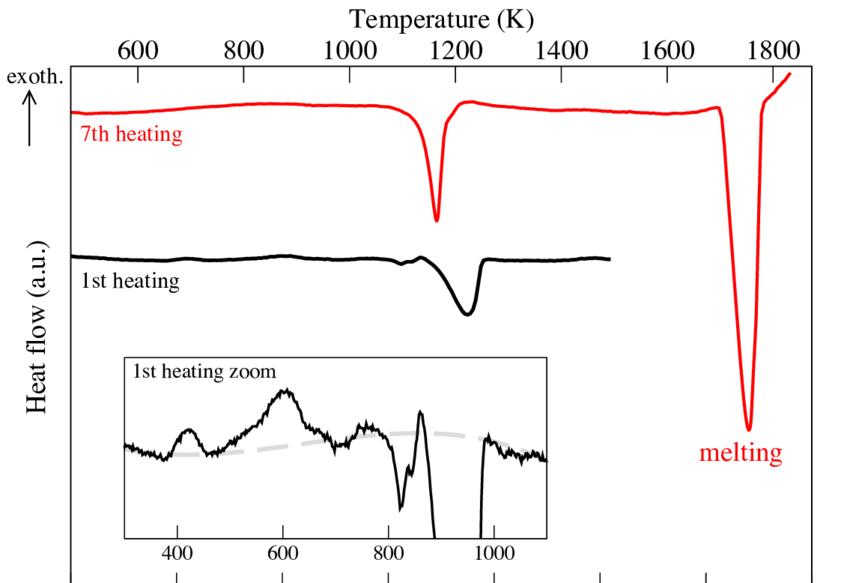 DTA heat flow curves of the Al 15 Hf 25 Sc 10 Ti 25 Zr 25