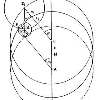 Abbildung 1 Das mathematische System der homozentrischen