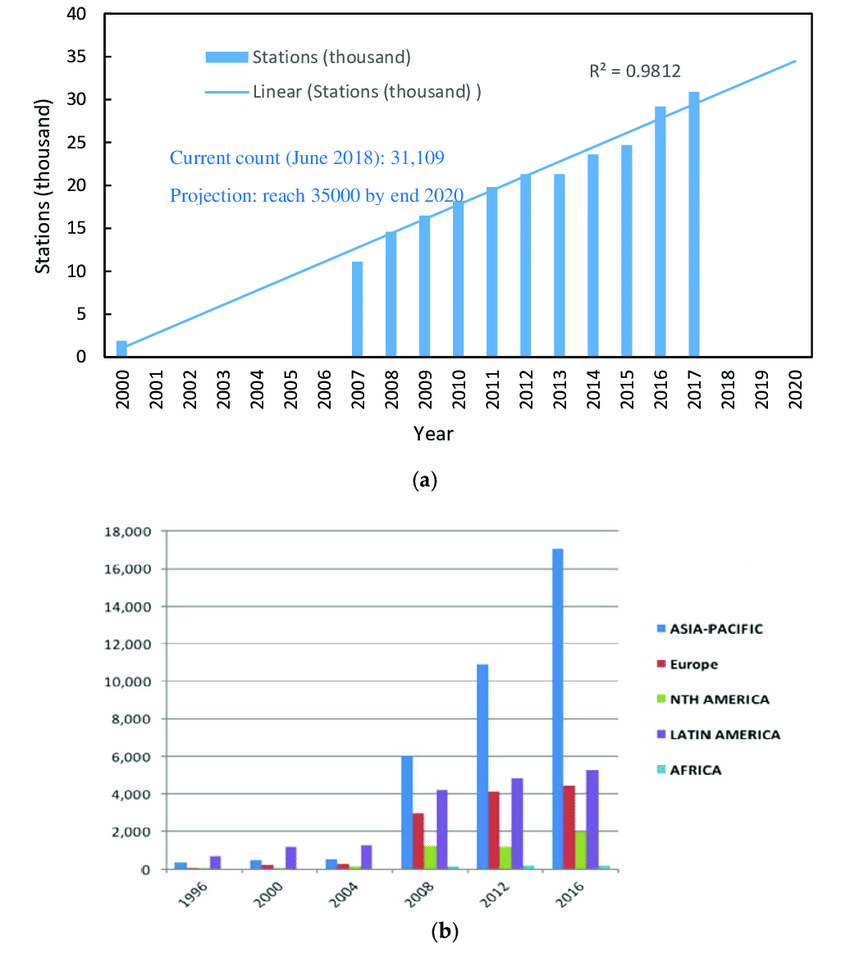 hight resolution of the number of natural gas fueling stations a worldwide and its projection