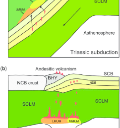 schematic illustrations showing slab mantle interaction in a continental subduction channel and postcollisional andesitic volcanism [ 699 x 1130 Pixel ]