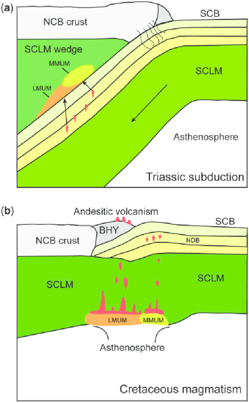 small resolution of schematic illustrations showing slab mantle interaction in a continental subduction channel and postcollisional andesitic volcanism