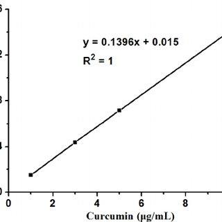 Fig. S5 Calibration plot of standard Ibuprofen in PBS