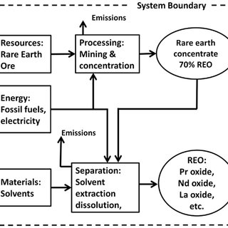 System boundary for REO production from bastnasite as in
