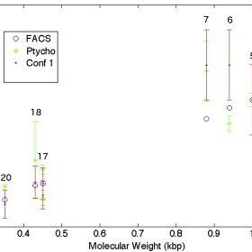 (PDF) Karyotyping Human Chromosomes by Optical and X-Ray