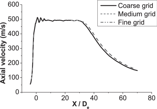 Axial velocity of coherent jet with three grid levels
