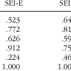 Growth rate of second-language oral proficiency for four