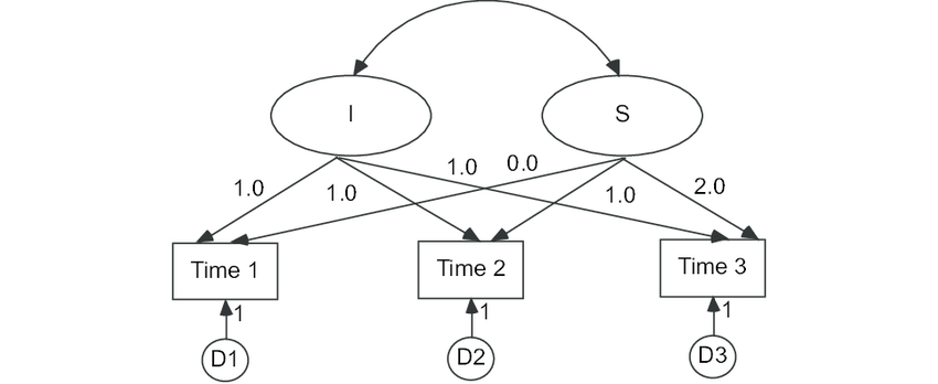 Hypothetical model: linear trajectory latent growth model