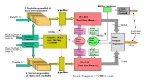 Block Diagram of VHDL Code | Download Scientific Diagram