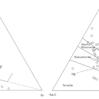 Geochemical classification diagrams of the granitoid rocks