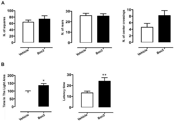 Boc2-treatment reduces anxiety-like behaviour in C57BL/6