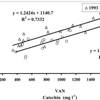 (PDF) Analysis of red wine phenolics: Comparison of HPLC
