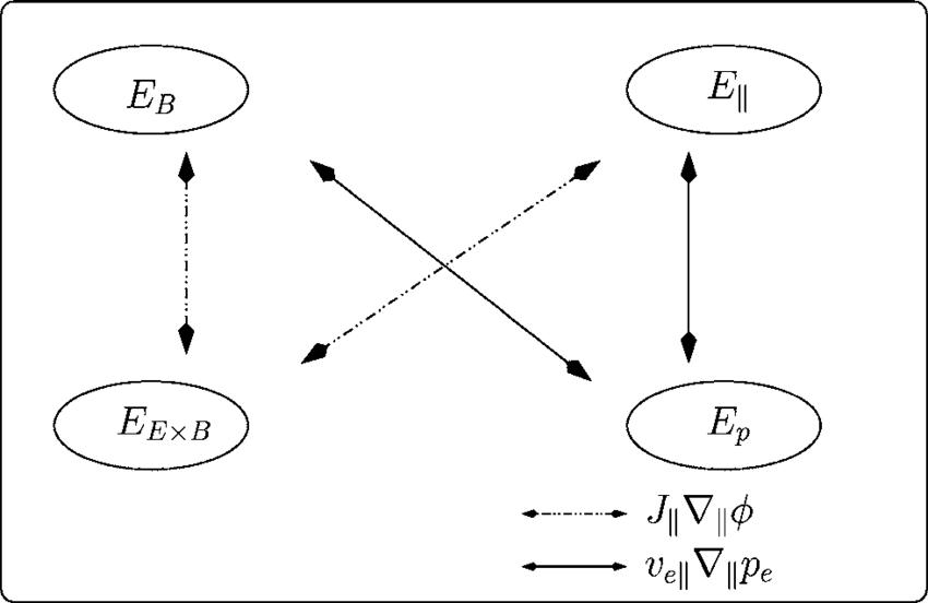 energy transfer diagrams