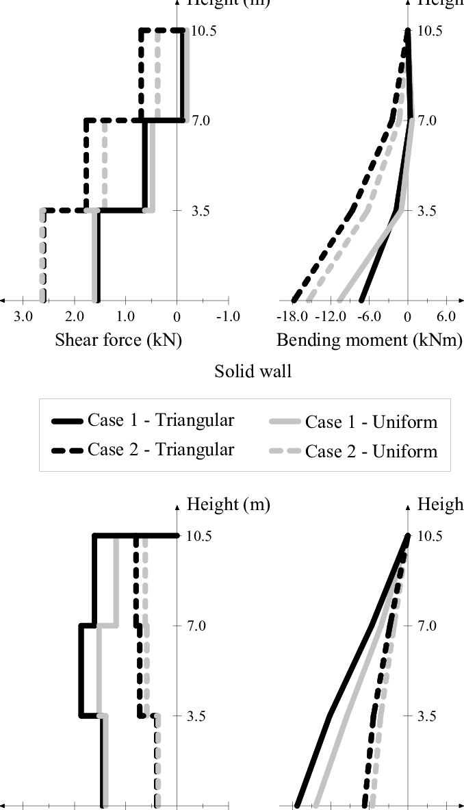 hight resolution of storey shear and moment diagrams of the solid wall and opened masonry wall