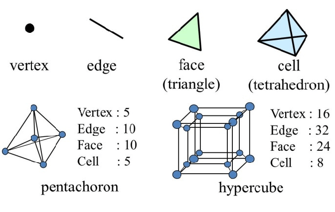 Four elements of 4D topologies and the basic 4D shapes