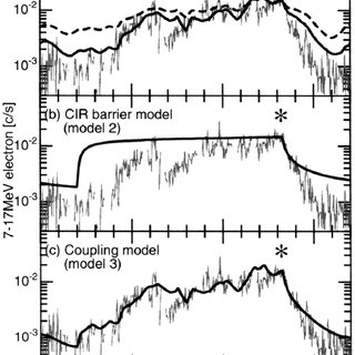 (a) Variations of Jovian electrons calculated for model 1