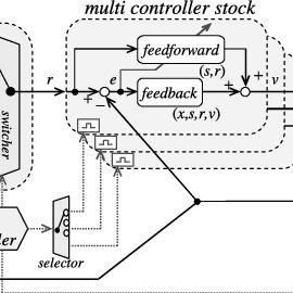 Conceptual block diagram of human brain control model