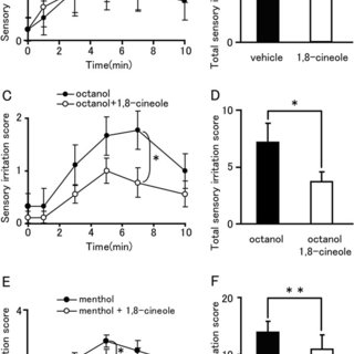 Effects of 1,8-cineole on fura-2 ratio in HEK293T cells