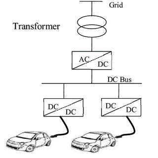 (PDF) Fast EV charging station integration with grid