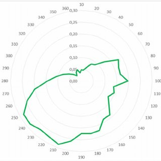 Average annual wind speed profile of Cyprus Island [4