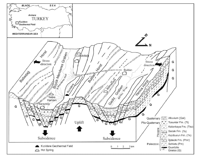 Block diagram of Kizildere Geothermal Field and