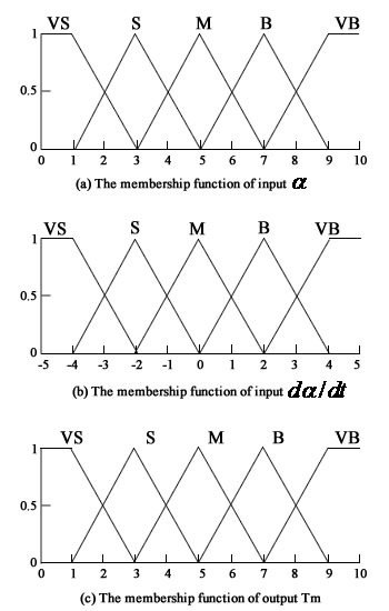 The membership function of the input and output of fuzzy