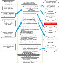 management procedure flow for designated energy management factory system [ 850 x 1043 Pixel ]