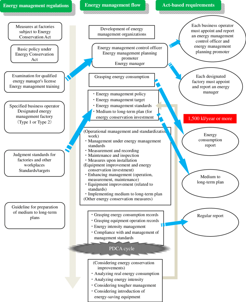 hight resolution of management procedure flow for designated energy management factory system