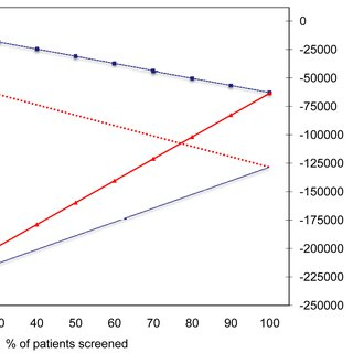 (PDF) Cost-Effectiveness of Preoperative Screening and