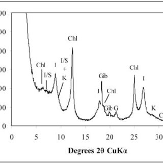 FWHM of chlorites in ethylene glycol solvated and air