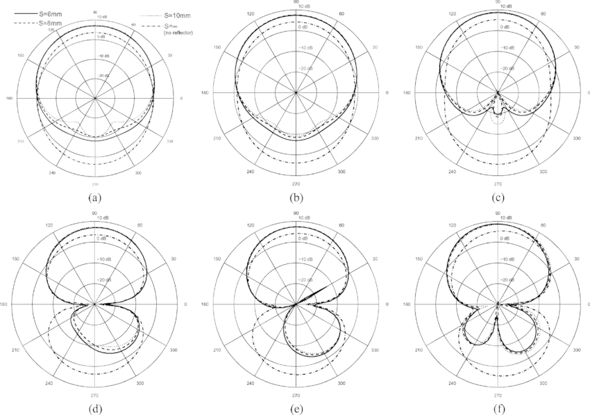 Radiation patterns of directional slot antenna for