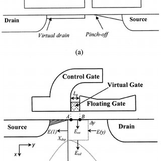(PDF) An analytical model for optimization of programming