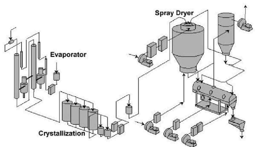 Spray dryer with evaporator, crystallizers and vibrating