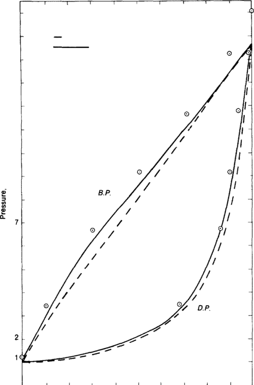small resolution of pressure composition diagram for nitrogen methane mixture at 112 k
