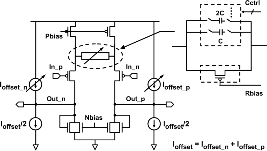 CTLE with wide range offset control for link margining